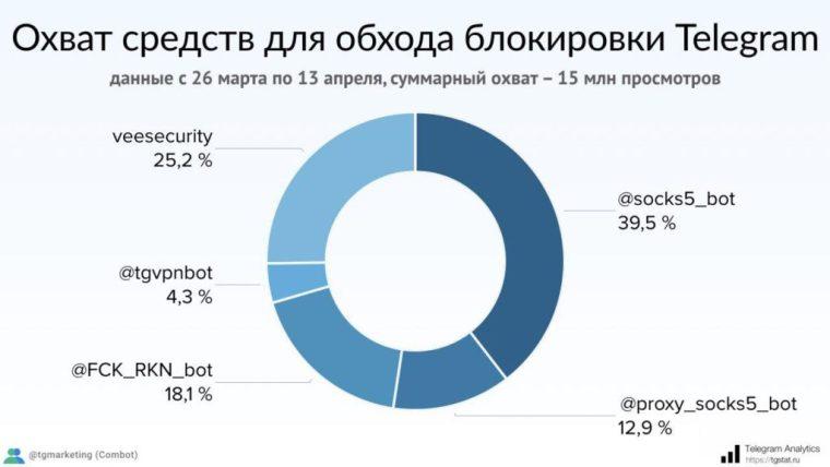 traffico sostenuto dai proxy bot con il ban di telegram in russia