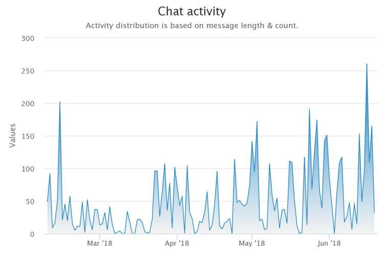 combot attività nella chat