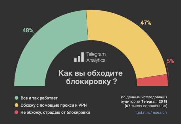 audience telegram in russia