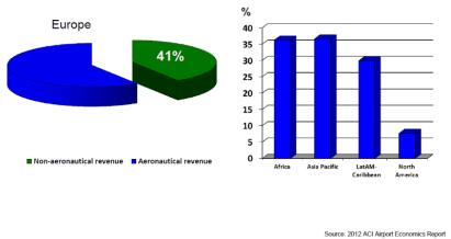 airport income from non-aeronautical revenue