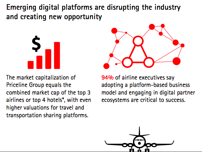 Digital Transformation Initiative: Aviation, Travel and Tourism Industry