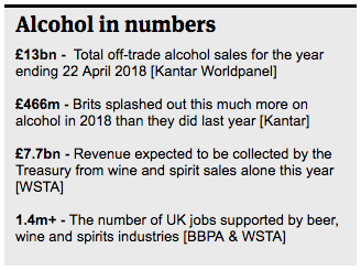 UK Alcohol Industry Top 10 Power List