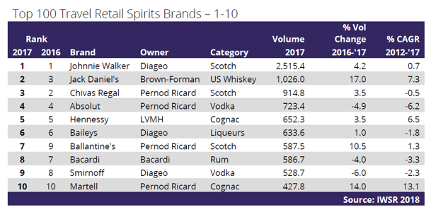 IWSR Reveals Top 100 Travel-Retail Spirits Brands