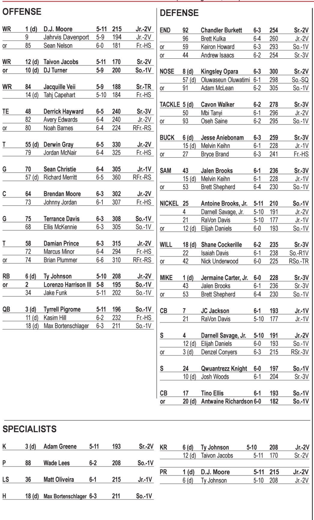 Maryland Depth Chart