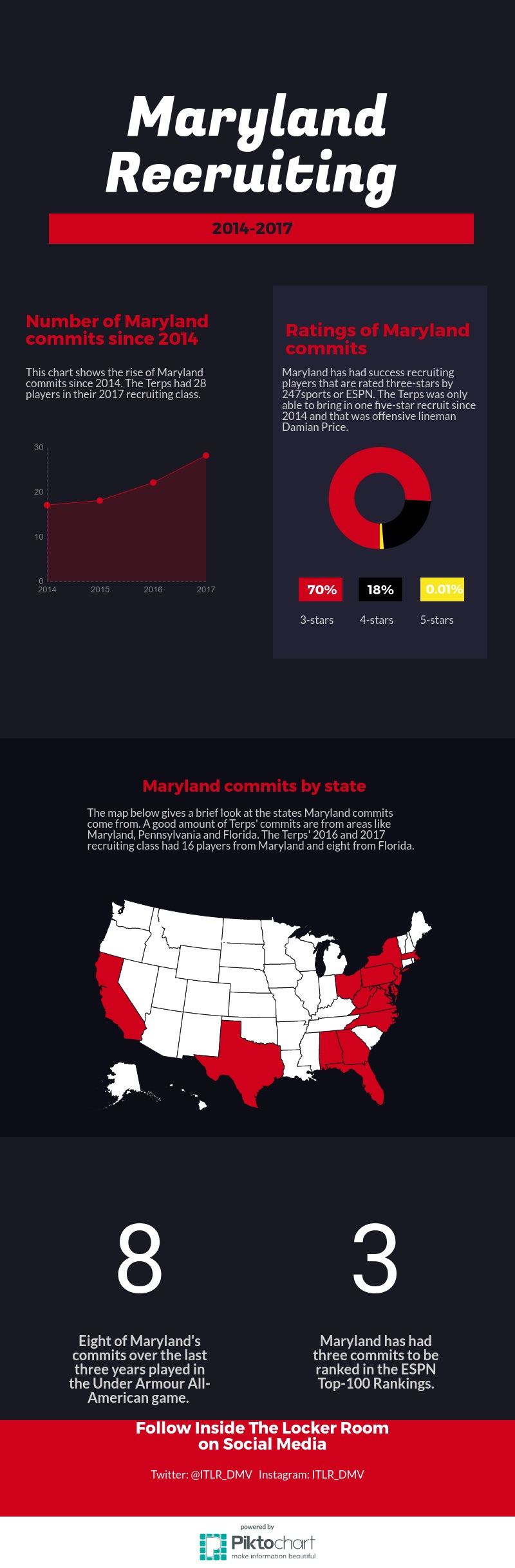 Marylandchart (Revised)