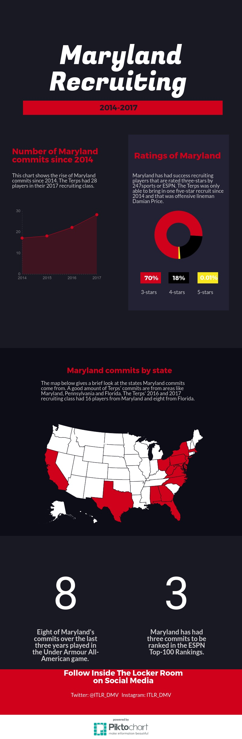 MarylandRecruitingChart2