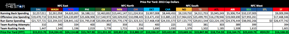 The Star News - Introducing Price Per Yard: Evaluating the 2013 NFL Season