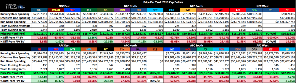 The Star News - Introducing Price Per Yard: Evaluating the 2013 NFL Season 3