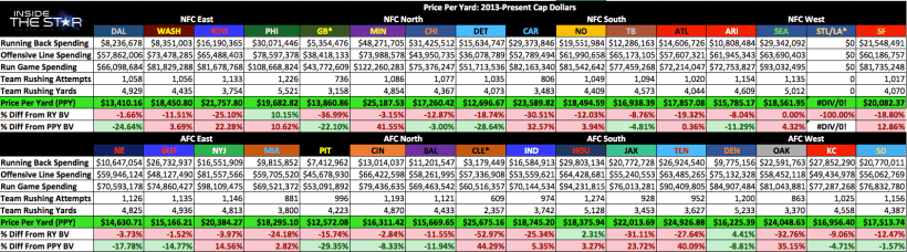Cowboys Headlines - Price Per Yard: 2013, 2014, 2015, & The Noticeable Trends 7