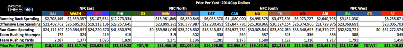 Cowboys Headlines - Price Per Yard: The 2014 Dallas Cowboys Exercise Their Dominance