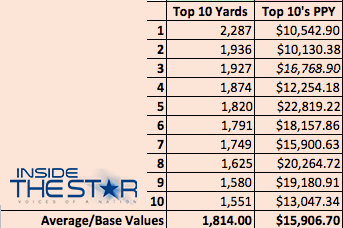 Cowboys Headlines - Price Per Yard: The 2014 Dallas Cowboys Exercise Their Dominance 3