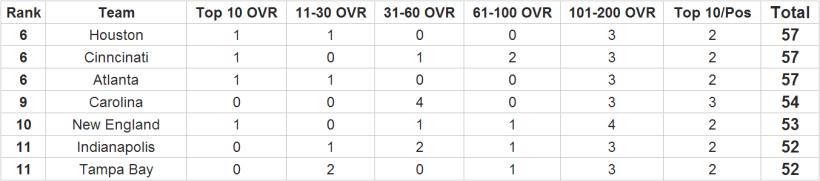 Fantasy Football - Complete 32-Team NFL Fantasy Football Ratings 1