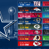 Dallas Cowboys 2017-18 Schedule Game-By-Game Prediction