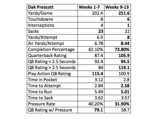 Dak Prescott and Cowboys Offense Looks Night and Day Different