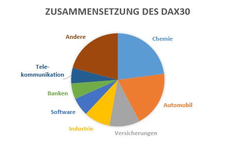 Anteile der Unternehmen im DAX nach Marktsegment (Stand 31. März 2015).
