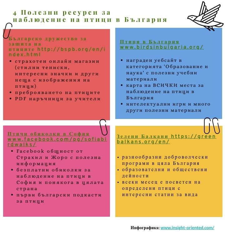 ресурси за наблюдение на птици в България Културни прозрения