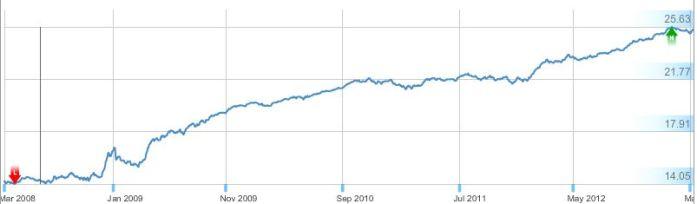 5 year chart