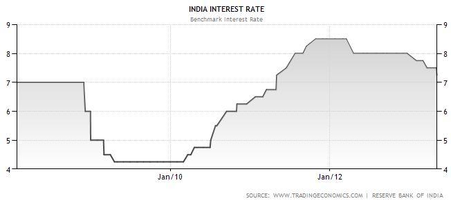 Interest Trend