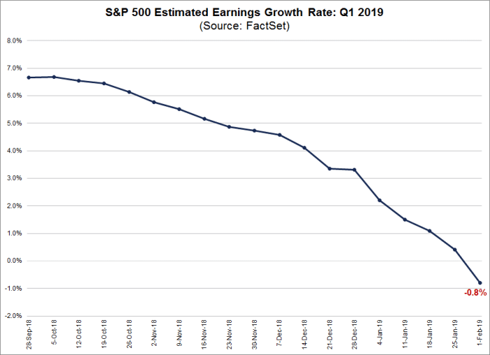S&P 500 estimated earnings growth rate for q1 2019