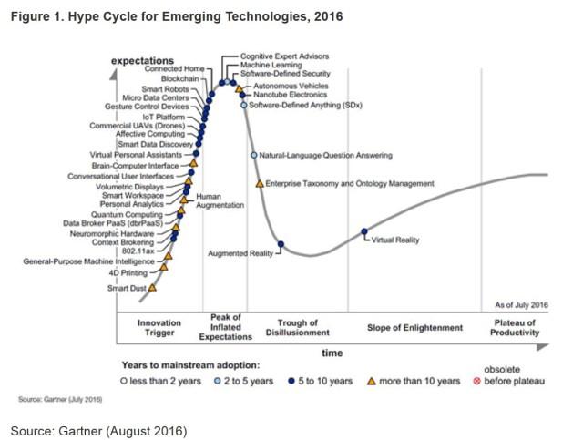 Gartner Hype Cycle 2016