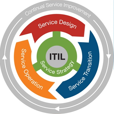 4 Service strategy fundamentals for IT