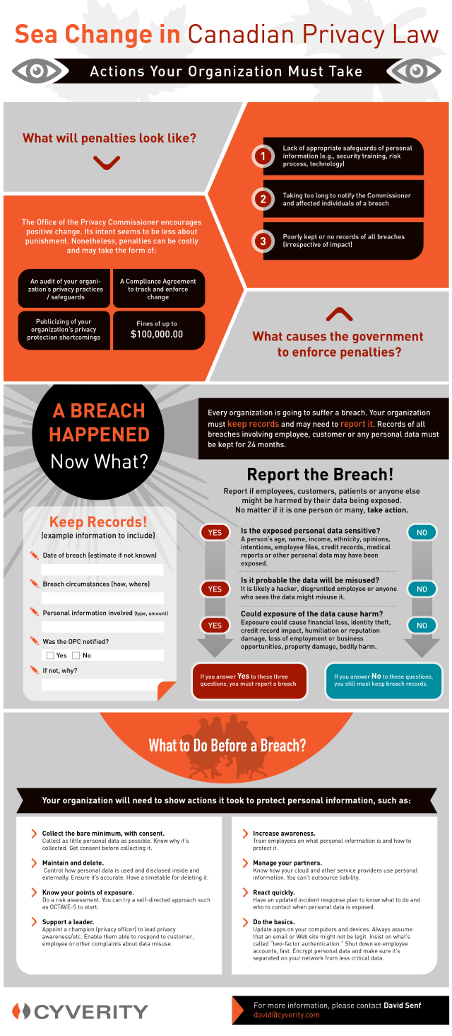 Infographic on privacy law and responses