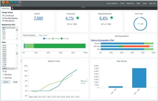 LA County used WebFOCUS to build a menu-driven analytics portal, which includes dashboards and parameterized display forms for querying the data in a simple, and straightforward way.