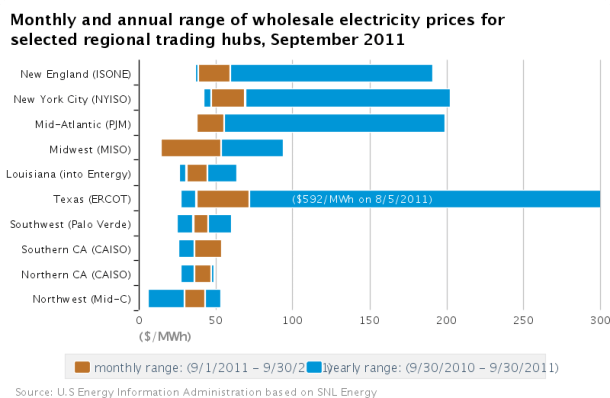 SOURCE: EIA Wholesale Power Prices