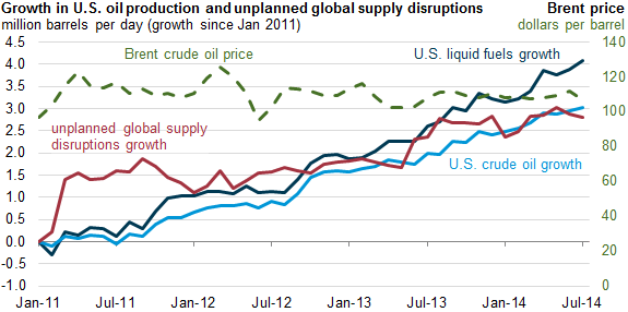 EIA US Oil Growth offsets World Supply disruptions 256882_5_