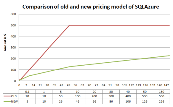 SQL Azure pricing model 2012