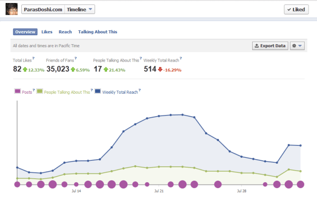 facebook page insights dashboard social media analytics