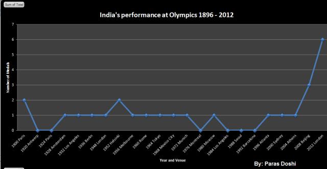 india's performance at Olympics 1896 2012 paras doshi