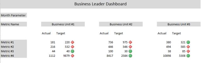 Business Leader Dashboard