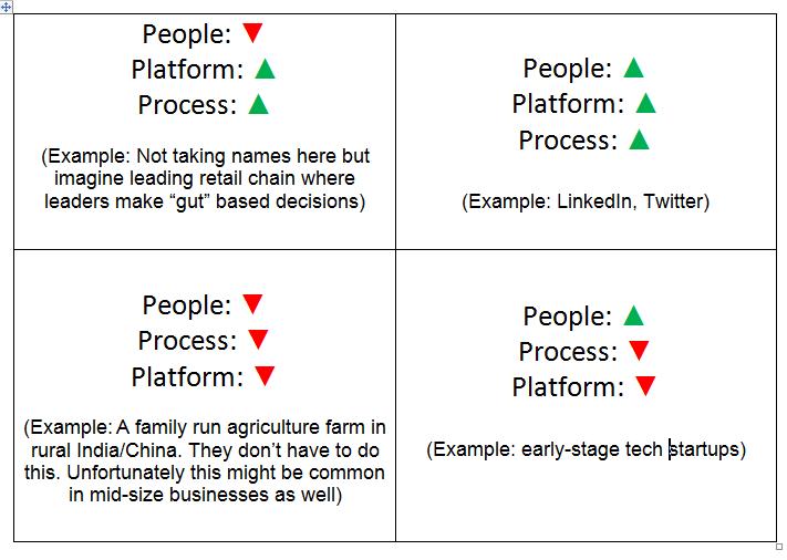 Building Data Driven companies 3 Ps framework matrix