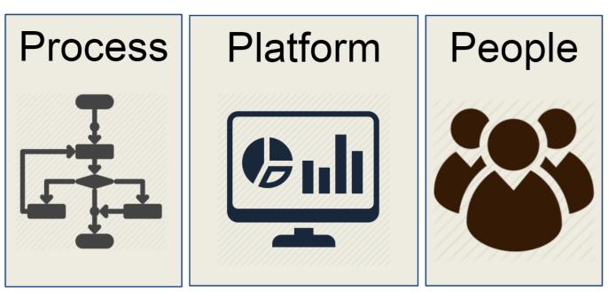 Data Driven Comapnies need Process Platform People