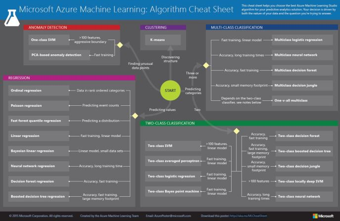 Azure Machine Learning Algorithm Cheat Sheet