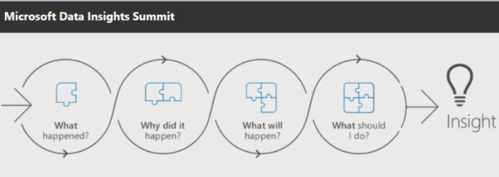 Analytics Framework What Why Whats Next HOW