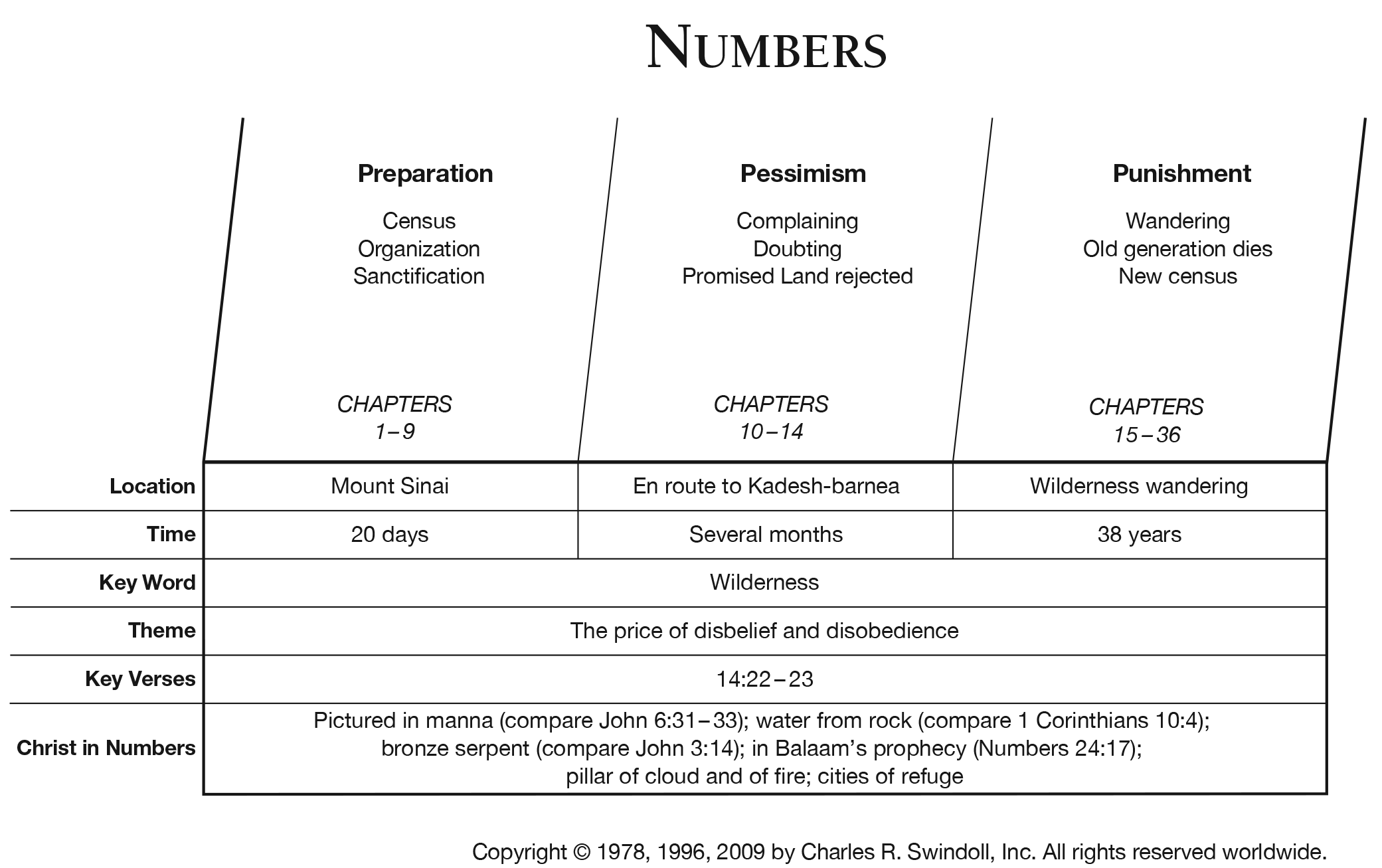 Book Of Numbers Overview