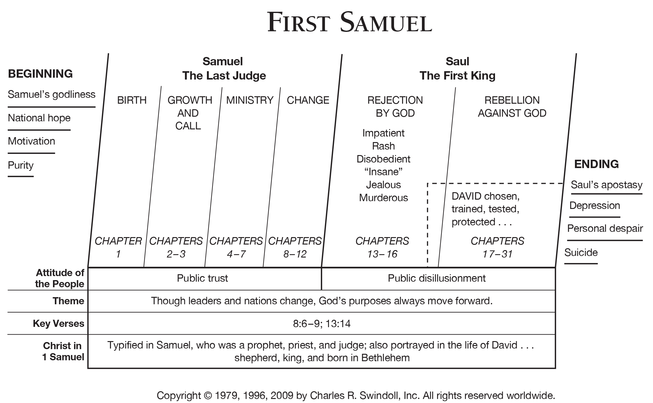 Book Of First Samuel Overview