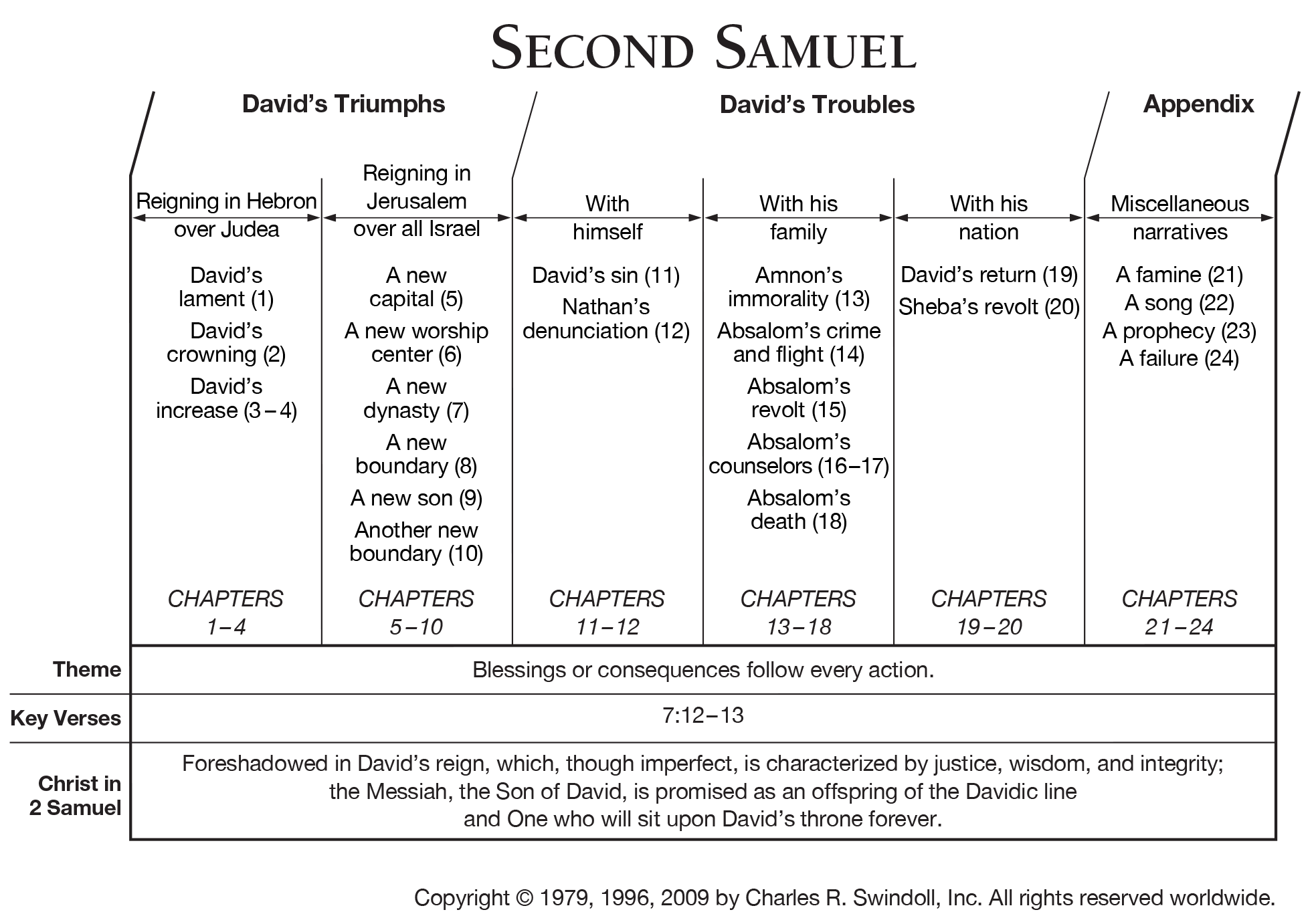 Book Of Second Samuel Overview
