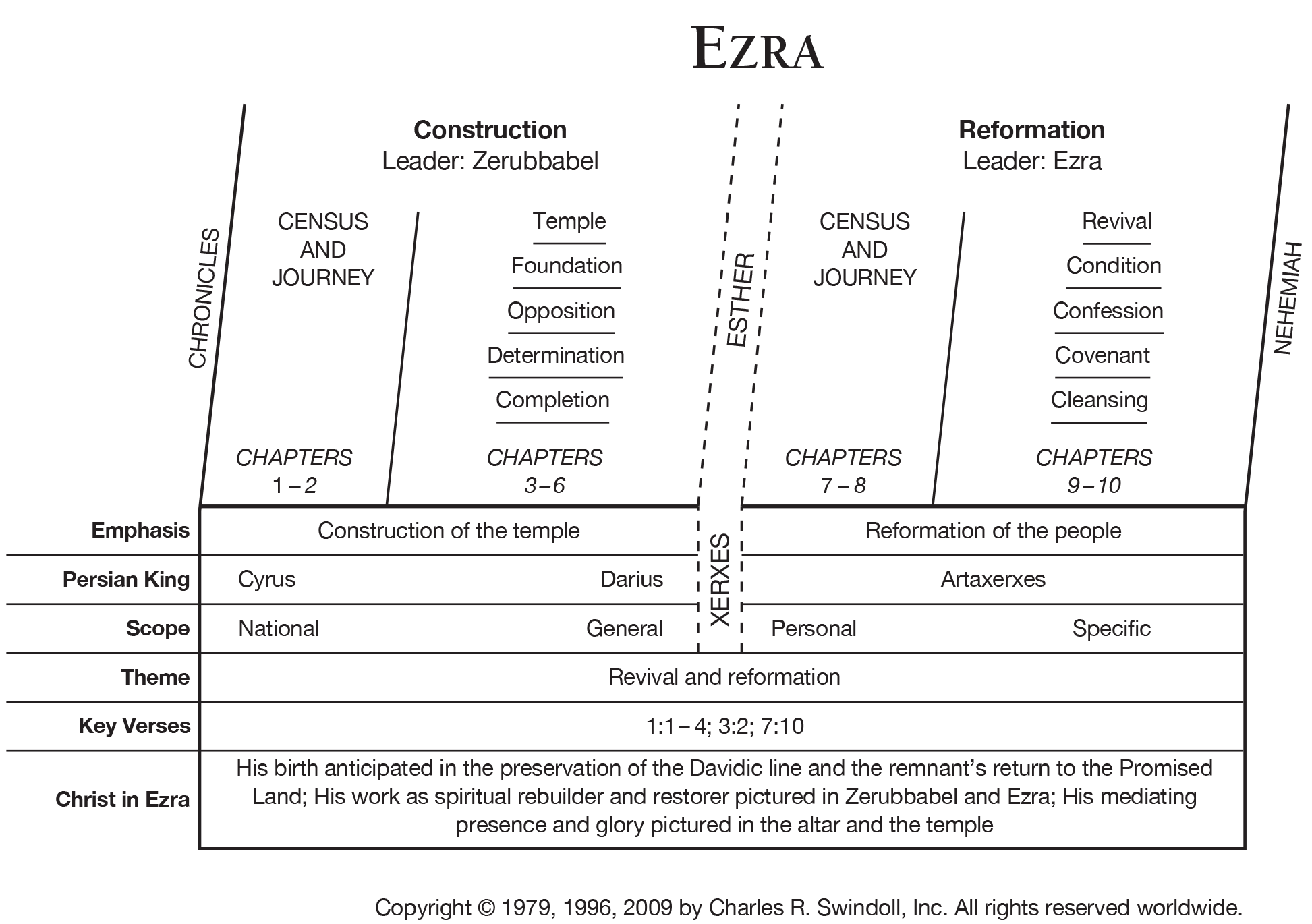 Book Of Ezra Overview