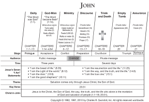 Book of John Overview  Insight for Living Ministries