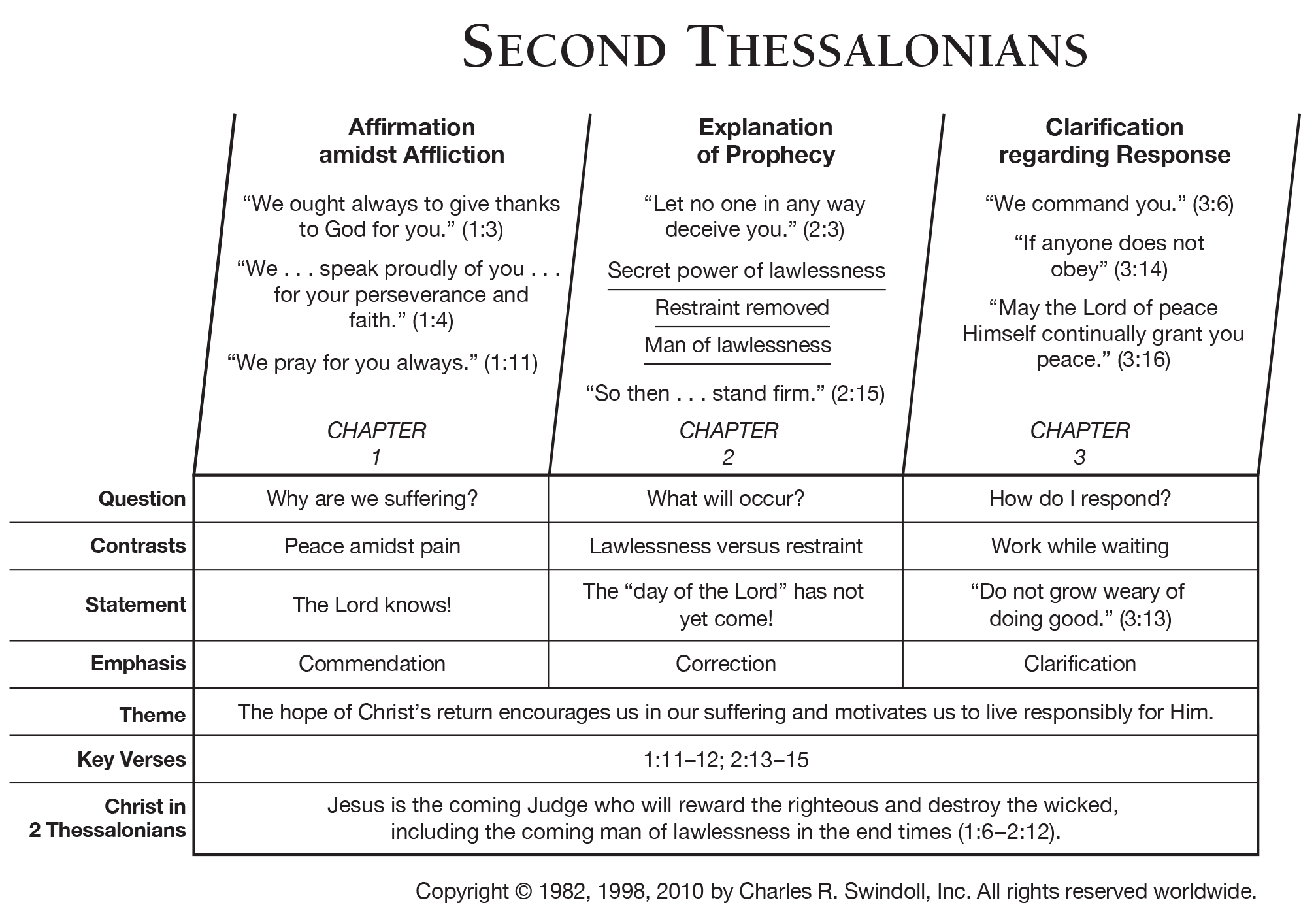 Book Of Second Thessalonians Overview