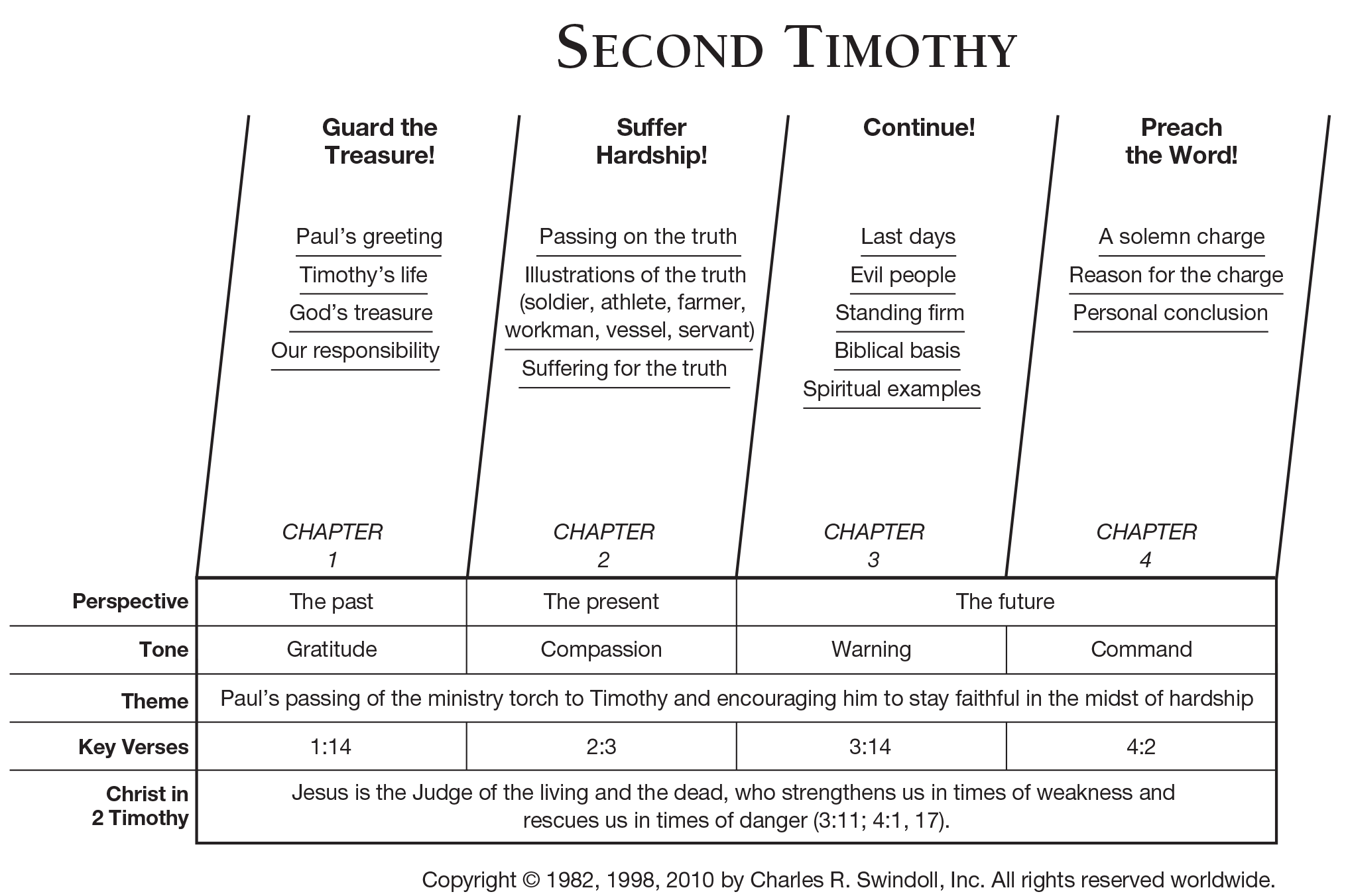 Book Of Second Timothy Overview