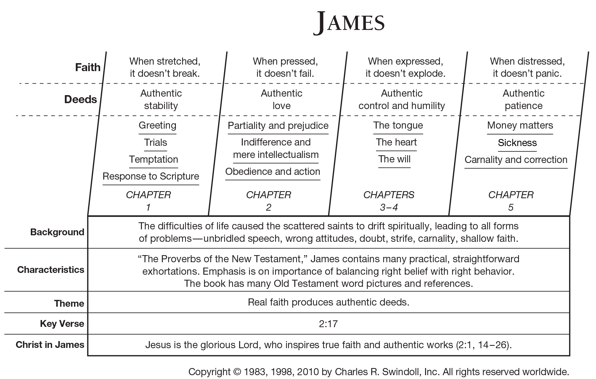 Book Of James Overview