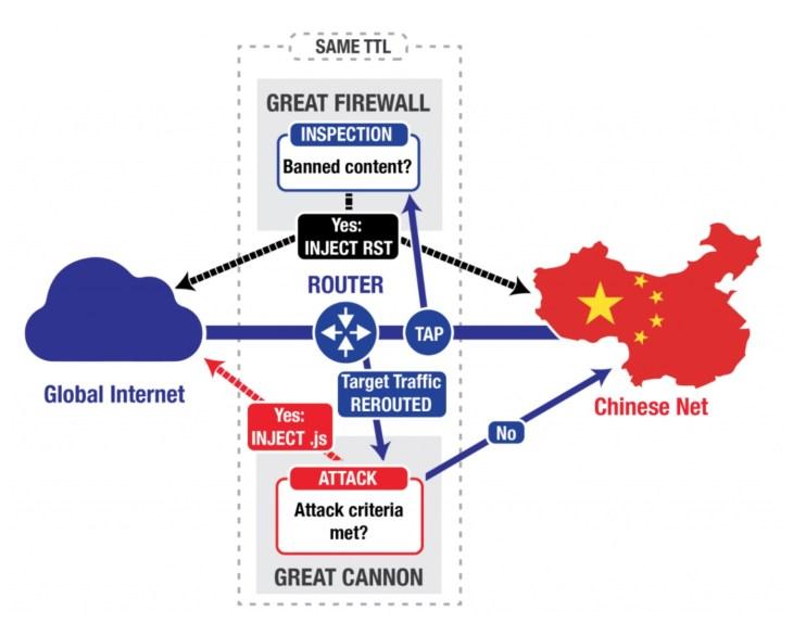 Chinese Information Warfare