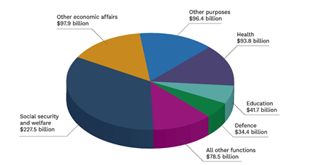 Federal Budget 2020-21 - The Economy - Where money is spent (2020-21)