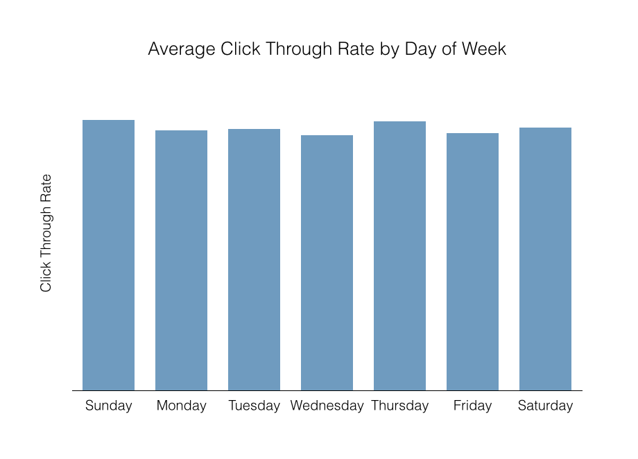 CTR By Day of Week