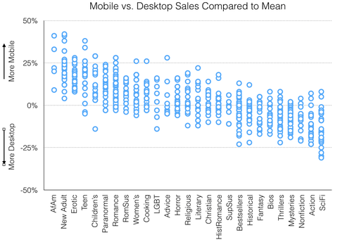 Mobile vs. Desktop Sales