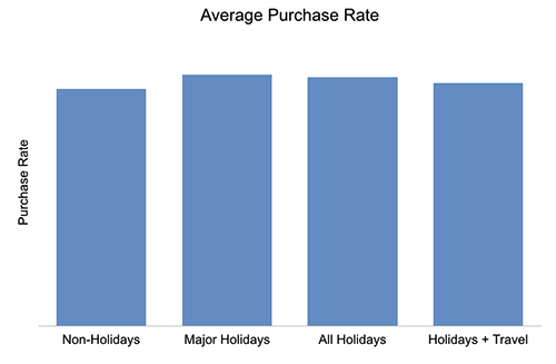 Average Purchase Rate